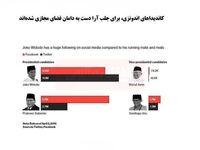 کاندیدای ریاستجمهوری اندونزی دست به دامن فضای مجازی شدند