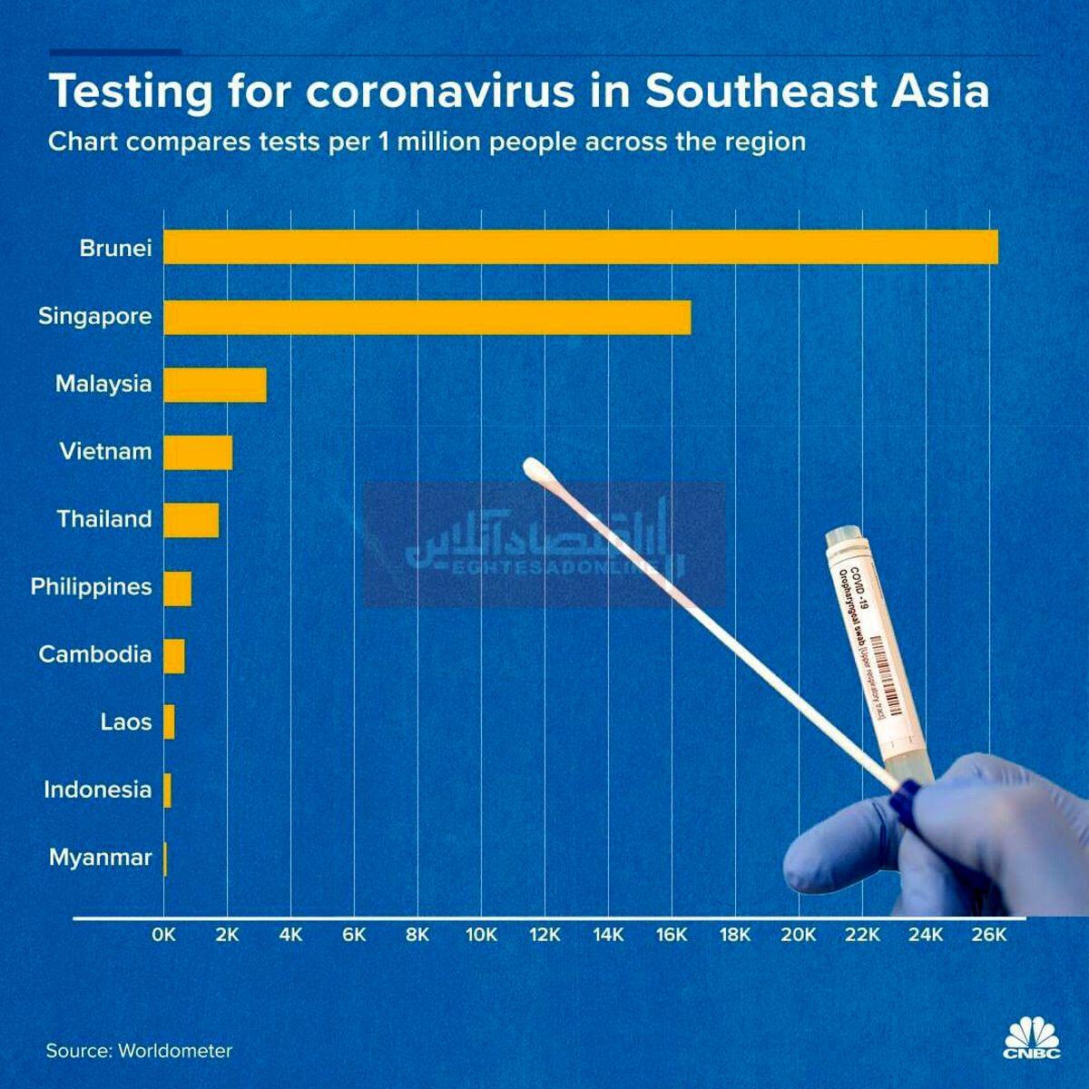 بررسی وضعیت کشورهای آسیای جنوب شرقی در بحران کرونا/ کدام کشورها بیشتر قادر به انجام آزمایش کرونا هستند؟
