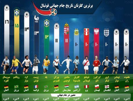 برترین گلزنان تاریخ جام جهانی فوتبال +اینفوگرافیک