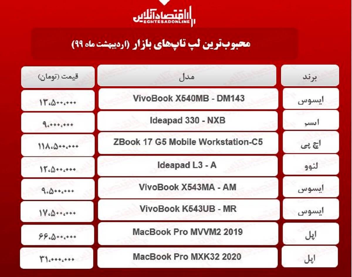 قیمت انواع لپ تاپ محبوب در بازار / ۲۰اردیبهشت