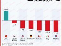 انقباض تولید ناخالص داخلی کشورهای سراسر جهان بر اثر کرونا/ اقتصاد جهانی در سه ماهه دوم سال چقدر متضرر شد؟