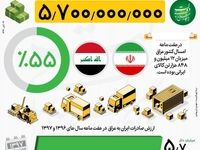 نخستین مقصد صادراتی ایران +اینفوگرافیک