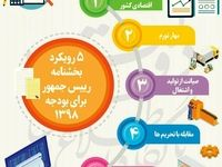 پنج رویکرد بخشنامه جدید بودجه۹۸ +اینفوگرافیک