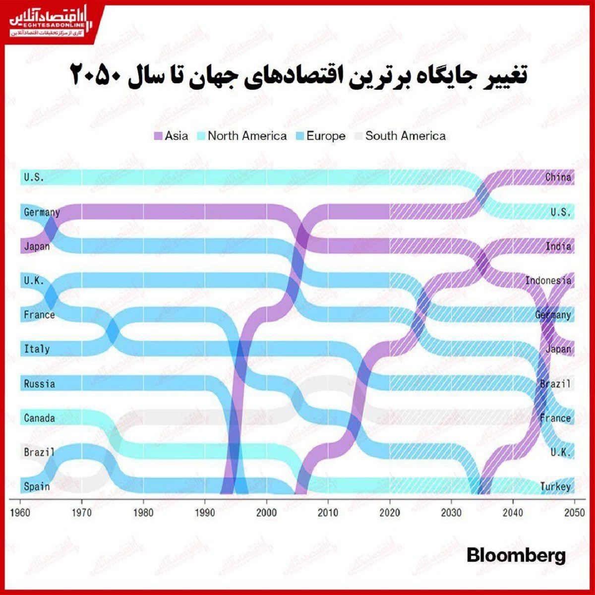 تغییر جایگاه برترین اقتصادهای جهان تا سال۲۰۵۰