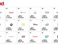 اپل، گوگل و مایکروسافت؛ برترین برندهای۲۰۱۶ +جدول