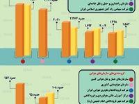 نگاهی به بودجه حملونقل در سال۹۸