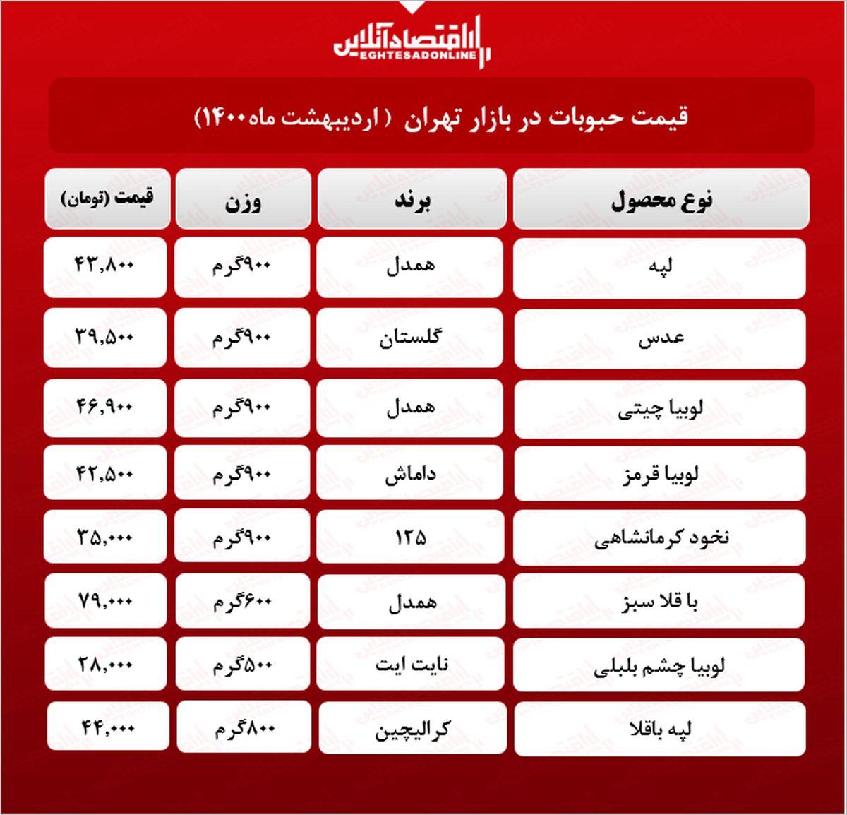 قیمت انواع حبوبات در بازار (۱۴۰۰/۰۲/۱۲) + جدول
