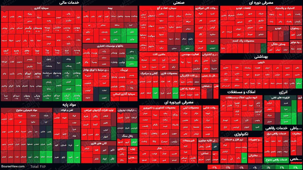 نمای بورس امروز در پایان نیمه اول معاملات / شاخص کل هفت هزار واحد رشد کرد