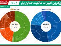 بیشترین تغییر مالکیت حقیقی و حقوقی در بازار سهام/ حقوقیهای ایران خودرو سود خوبی به جیب زدند