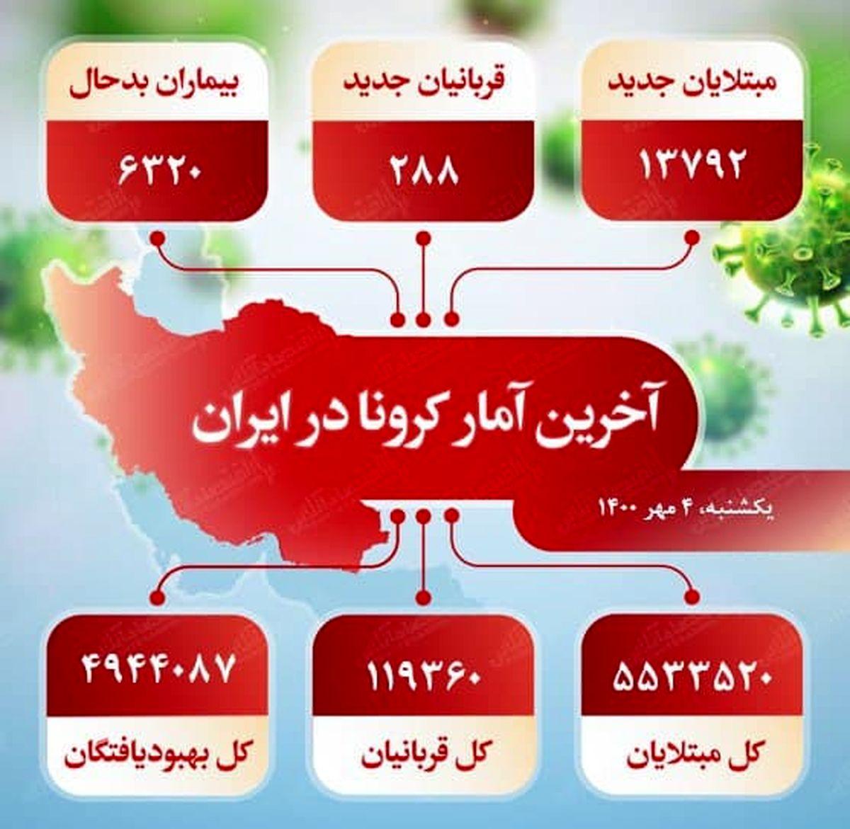 آخرین آمار کرونا در ایران (۱۴۰۰/۷/۴)