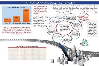 وضعیت دیون، بدهیها و درآمدهای پایدار شهرداری تهران +اینفوگرافیک
