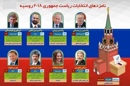 نامزدهای انتخابات ریاست جمهوری ۲۰۱۸روسیه +اینفوگرافیک
