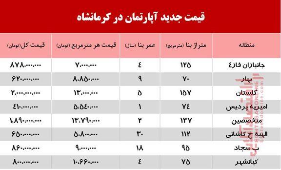 قیمت جدید آپارتمان در کرمانشاه +جدول