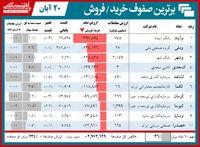 سنگینترین صفهای خرید و فروش در بورس امروز/ صفوف فروش بانکیها نفس بازار را سنگین کرد