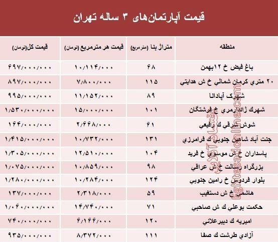 مظنه آپارتمانهای ۳ ساله تهران  +جدول