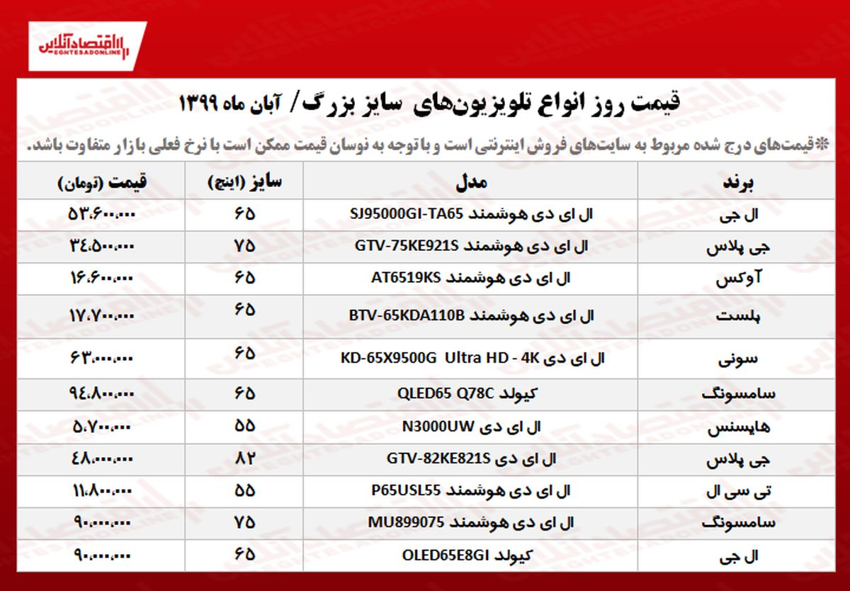 تلویزیون سایز بزرگ چند؟ +جدول