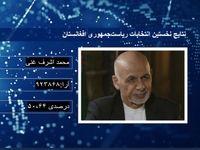 اشرف غنی برنده نتایج اولیه انتخابات افغانستان شد