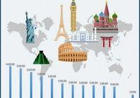 توریستها بیشتر به کدام کشور میروند؟ +اینفوگرافیک