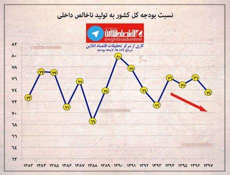نسبت بودجه کل کشور به تولید ناخالص داخلی +اینفوگرافیک