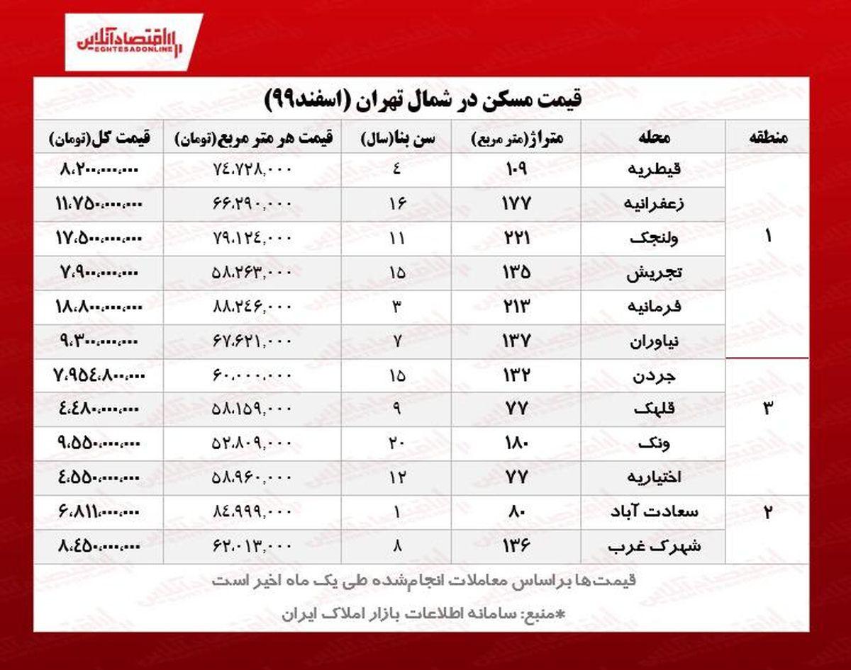 خانه های شمال تهران چند؟