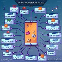 پرفروشترین گوشیهای هوشمند جهان در سال۲۰۱۹