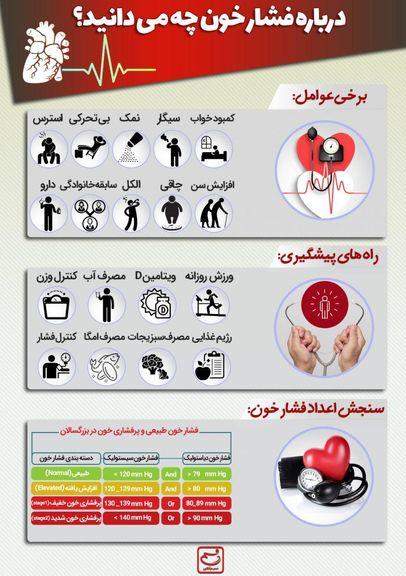 درباره فشار خون چه میدانید؟