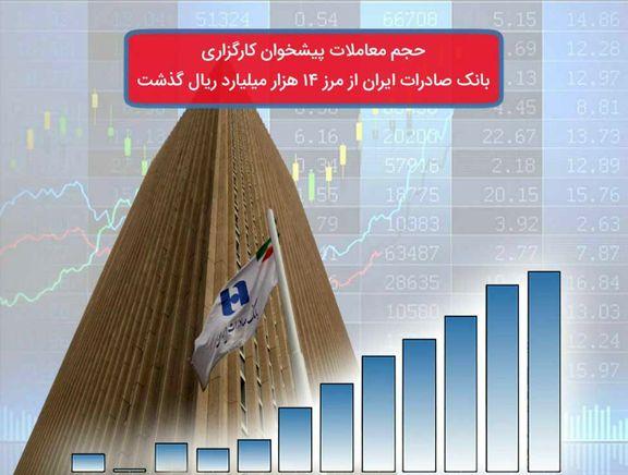 حجم معاملات پیشخوان کارگزاری بانک صادرات از مرز ١٤هزار میلیارد ریال گذشت