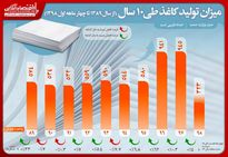 تولید ٦میلیون تن کاغذ در کشور طی ١٠سال/ رشد ٤درصدى تولید کاغذ در چهار ماهه ابتدایى امسال