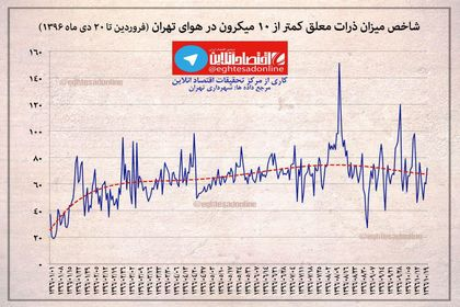 شاخص میزان ذرات آلوده کننده هوا در تهران +اینفوگرافیک