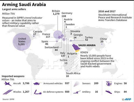 لیستی از فروشندگان سلاح به عربستان سعودی +اینفوگرافیک