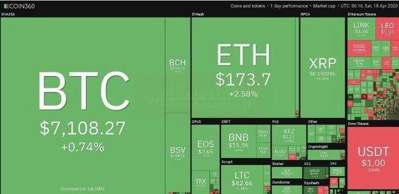 نشانههای اصلاح قیمت بیت کوین