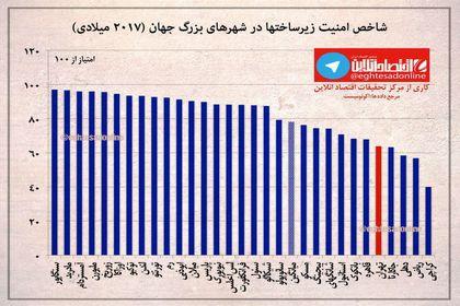شاخص امنیت زیرساختها در تهران و شهرهای بزرگ جهان +اینفوگرافیک