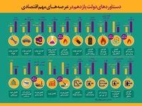 دستاوردهای دولت یازدهم در عرصههای مهم اقتصادی +اینفوگرافیک