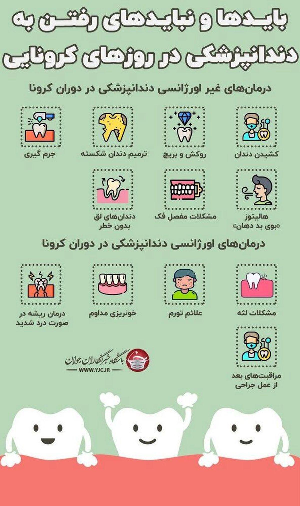 جلوگیری از انتقال کرونا در دندانپزشکی