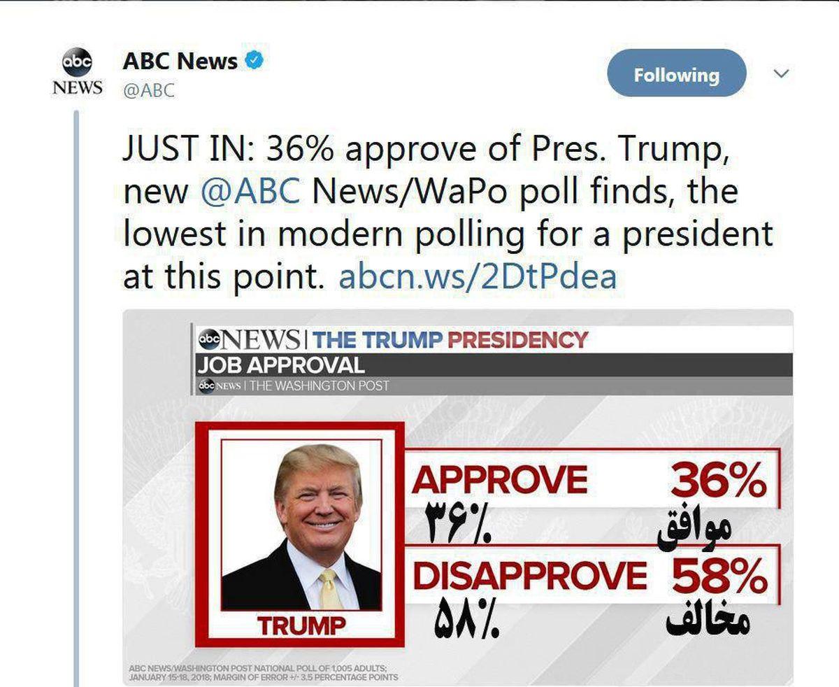 ۳۶درصد مردم آمریکا طرفدار  ترامپ هستند