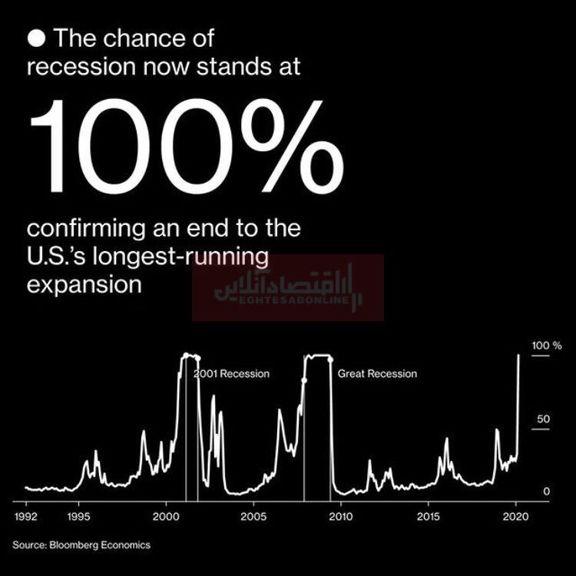 احتمال وقوع رکود اقتصادی در آمریکا به 100درصد رسید