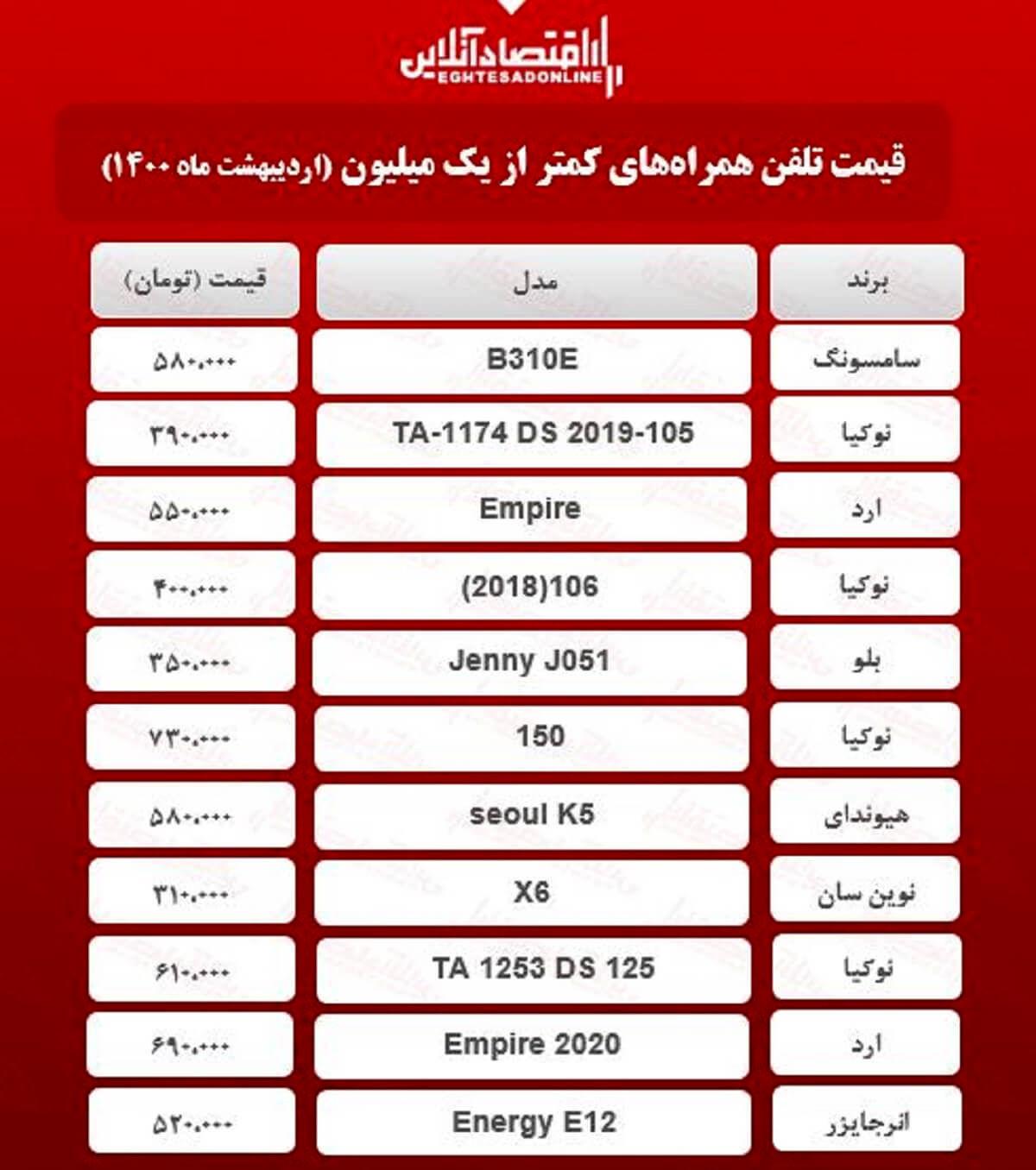قیمت گوشی (محدوده ۱میلیون تومان) / ۱۸اردیبهشت