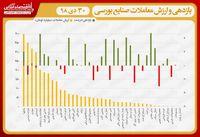 نقشه بازدهی و ارزش معاملات صنایع بورسی در انتهای داد و ستدهای روز جاری/ نخستین افت شاخص کل پس از هفت صعود متوالی