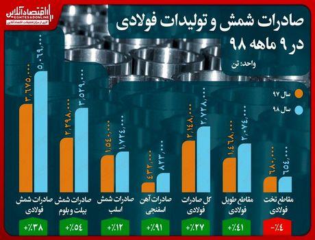 جزییات صادرات شمش و تولیدات فولادی در  ۹ماهه سال جاری