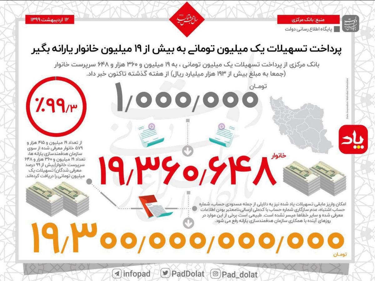 بهرهمندی بیش از 19میلیون نفر از بسته حمایتی