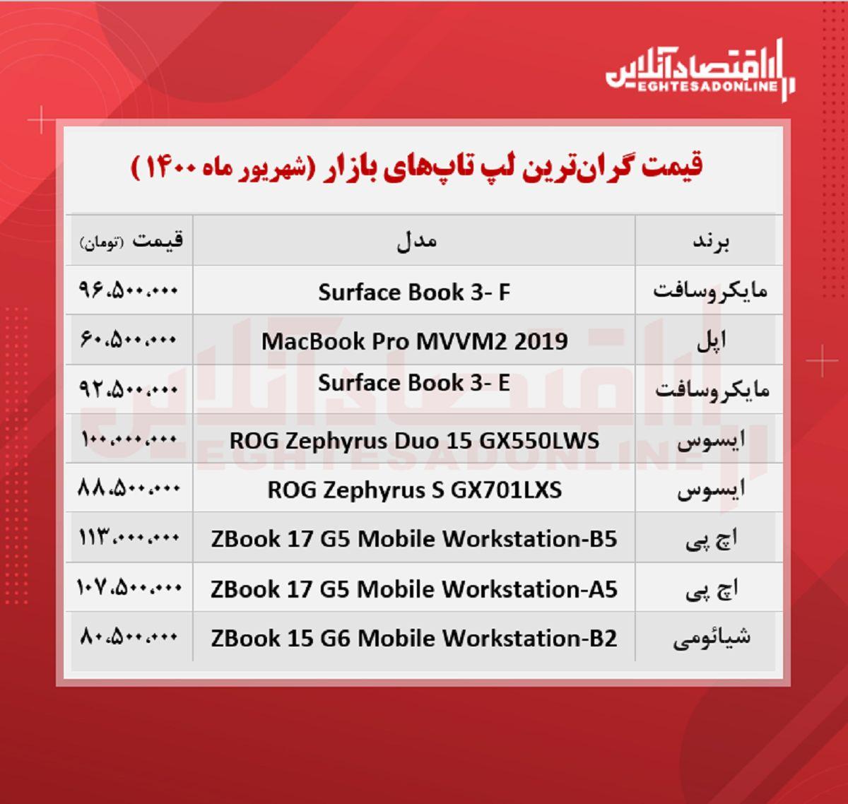 گران ترین لپ تاپ های بازار چند؟ / ۱۴شهریور