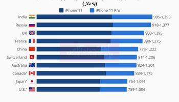 قیمت آیفون11 در کشورهای مختلف چند؟