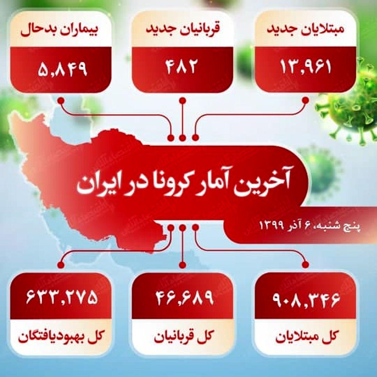 آخرین آمار کرونا در ایران (۹۹/۹/۶)