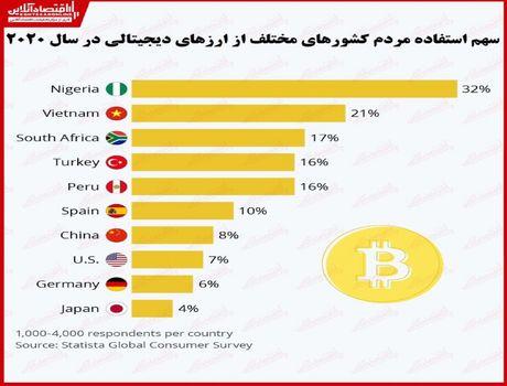 استفاده از ارزهای دیجیتالی در کدام کشورها رایجتر است؟/ سهم بالای کشورهای آسیایی و آفریقایی در مالکیت رمزارزها