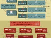 رشد اقتصادی ایران در شش ماهه امسال +اینفوگرافیک