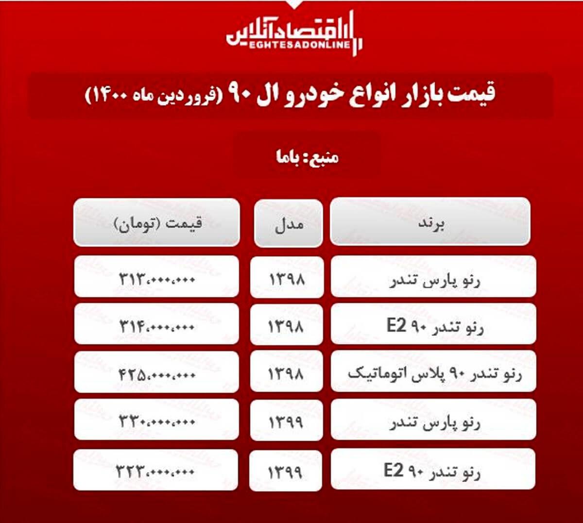قیمت خودرو رنو در بازار تهران + جدول