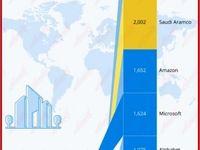 با ارزشترین شرکتهای جهان در پانزده سال اخیر را بشناسید/ یکهتازی غولهای فناوری آمریکایی برای دستیابی به بالاترین ارزش بازار
