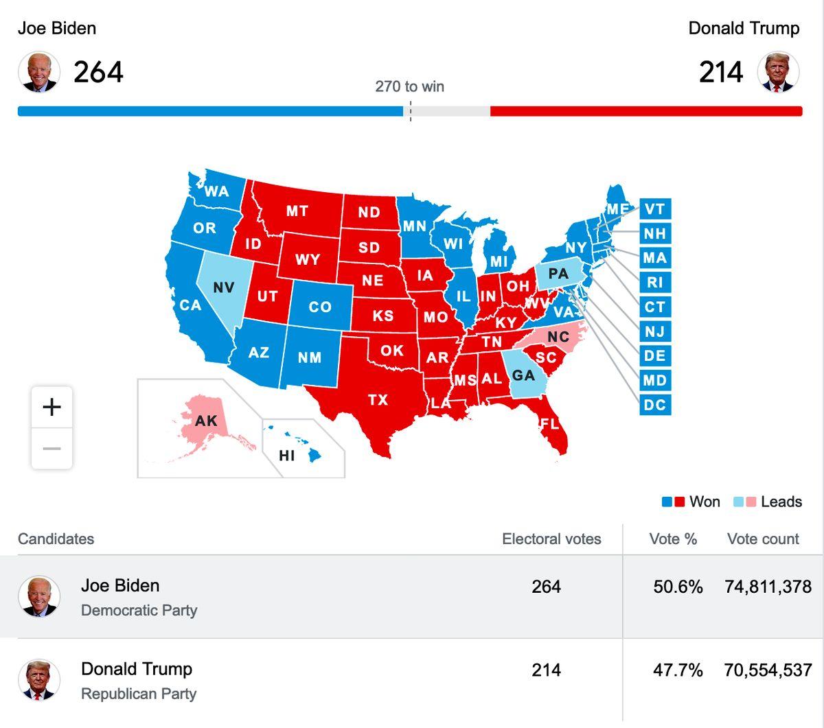 با پیروزی جو بایدن در برابر ترامپ قیمت رپورتاژ آگهی تغییری میکند؟