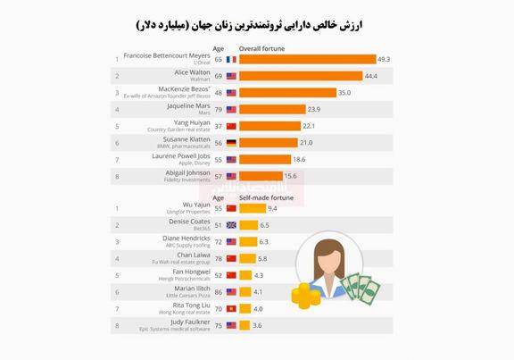 ثروتمندترین زنان جهان را بشناسید