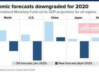 انقباض اقتصاد جهان در سال ۲۰۲۰
